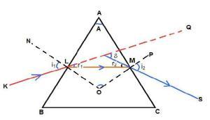 prism-deviation