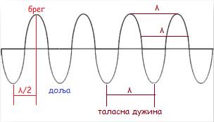 wavelengtht