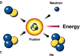 deuterium_tritium_fusion_reaction