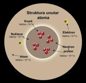 struktura_atoma