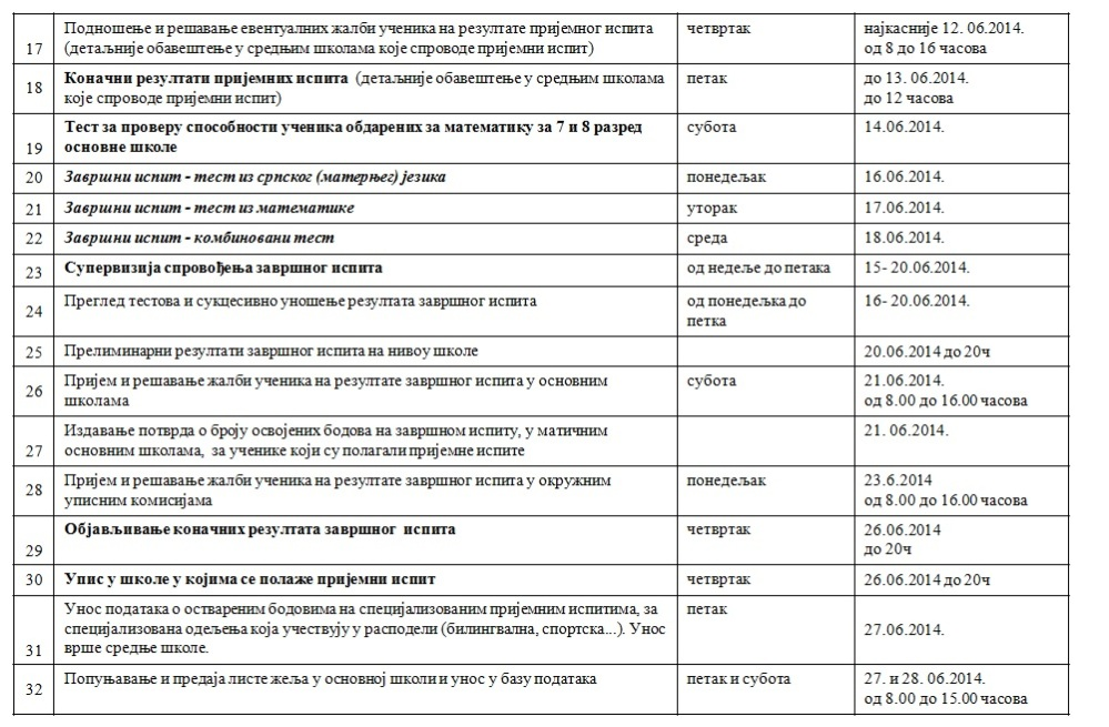 Конкурс за упис у средње школе за школску 2014/2015. годину (3/4)